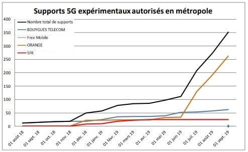 Nombre de supports expérimentaux 5G Orange en septembre