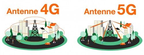 Grâce au beamforming, les antennes 5G agissent comme un phare directionnel.