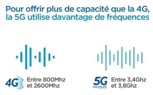 La 5G va offrir plus de capacité que la 4G