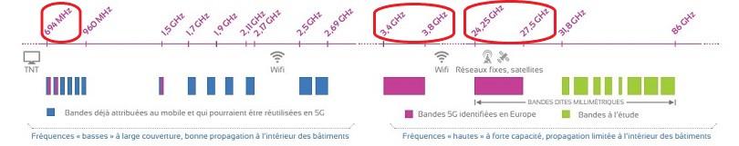 Trois bandes de fréquences ont été retenues pour la 5G.