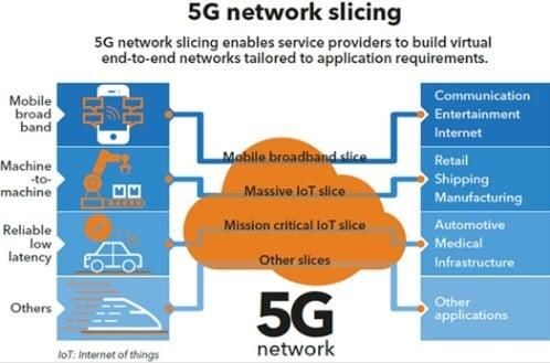 Le network slicing s'appuie sur la virtualisation des réseaux