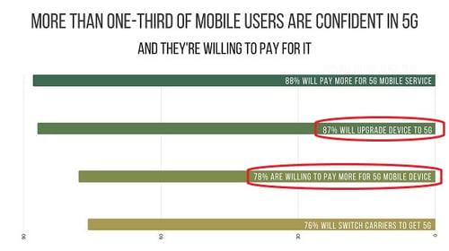 Les consommateurs sont prêts à dépenser plus pour un smartphone 5G