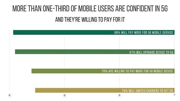 Les consommateurs sont prêts à payer plus chers pour avoir la 5G.