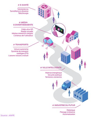 La 5G va faire émerger de nouveaux usages dans les domaines des transports, de la santé, ou encore de l'industrie.