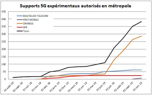 Orange en tête de la course à la 5G