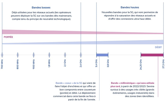 Les fréquences utilisées par le réseau mobile 5G n'ont pas la même portée et ne délivrent pas les mêmes débits
