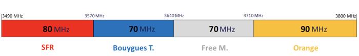 Résultat de l'enchère de positionnement des fréquences de la 5G en France