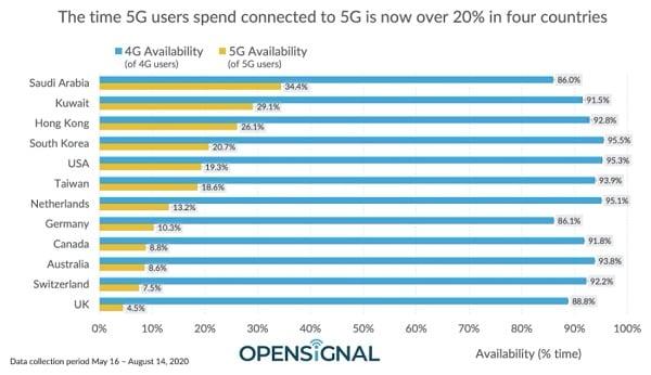 Pourcentage de connexion en 5G par les utilisateurs