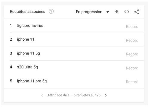 Les mots clefs 5G et coronavirus sont très souvent associés sur Google