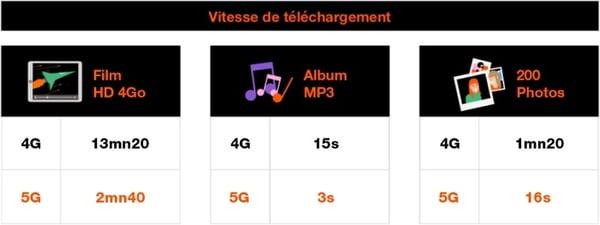 Les débits en 5G Orange seront meilleurs qu'avec la 4G Orange