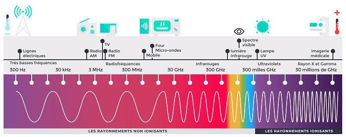 Les ondes non-ionisantes, comme les fréquences de la 5G ne représentent pas un danger pour la santé