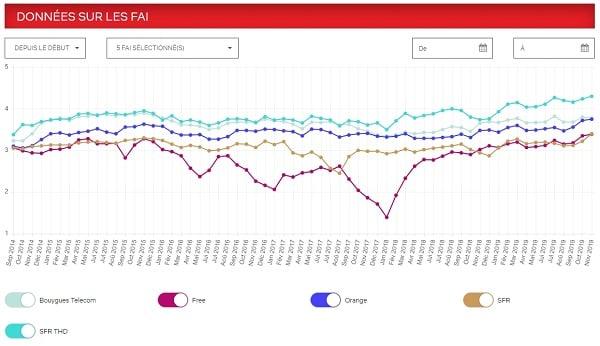 SFR THD est leader du classement ISP speed index de Netflix
