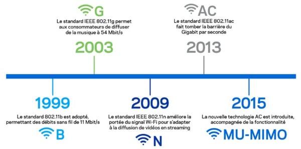 internet-normes-wifi