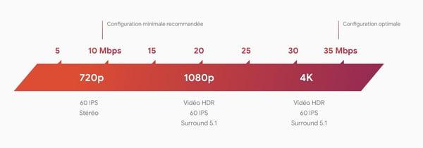 On pourra jouer en qualité 4K sur Google Stadia.