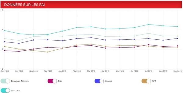 vitesse moyenne des flux de Netflix selon les principaux opérateurs français