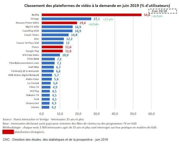 Netflix domine le classement des plateformes de vidéo à la demande les plus utilisées en France