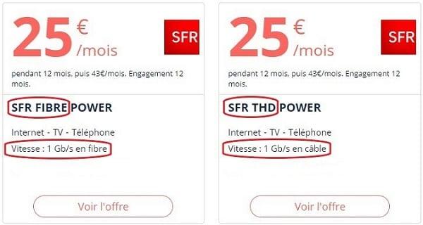 SFR commercialisent des offres fibre FttH et FttLa.