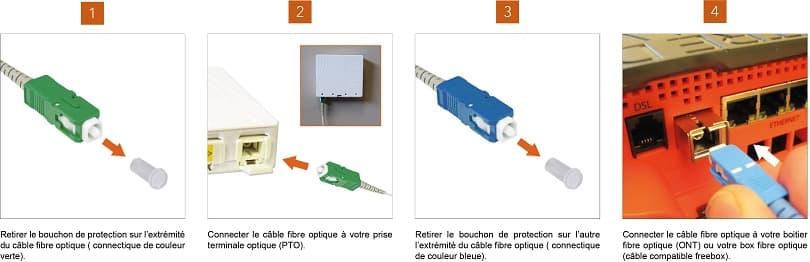 Dernière étape de l'installation de la fibre optique dans votre maison, la connexion de la PTO à votre box.