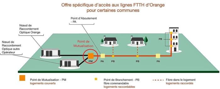 Dans un réseau de fibre optique, le Point de Mutualisation est le deuxième maillon de la chaîne.