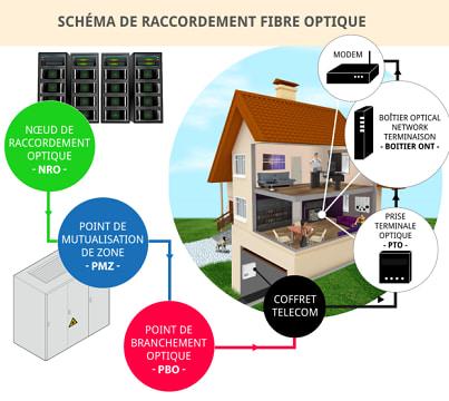 Schéma de raccordement de la fibre optique dans une maison