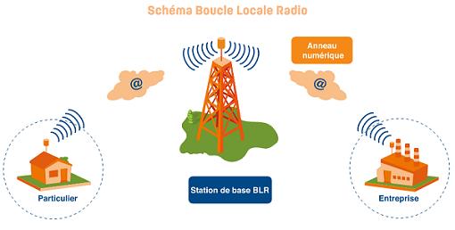 Le THD radio permet d'avoir un débit Internet de 30 Mb/s.