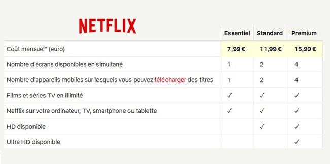 La grille des tarifs des formules Netflix