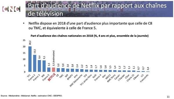 Netflix est la cinquième chaîne de télévision française.