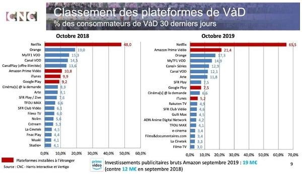 Classement des plateformes de vidéo à la demande en France