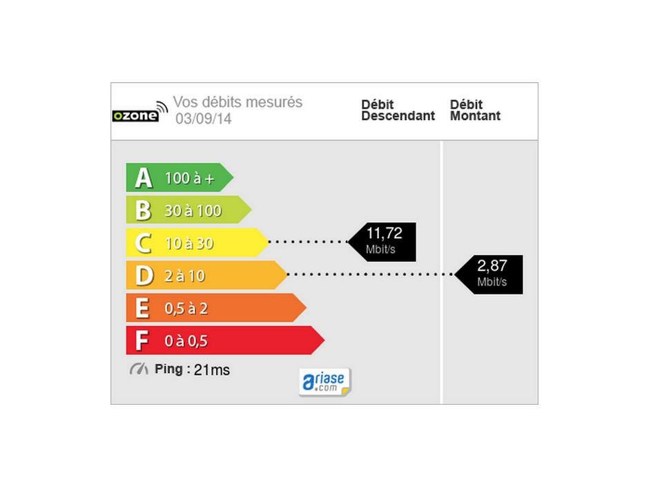 speedtest-ozone-ariase