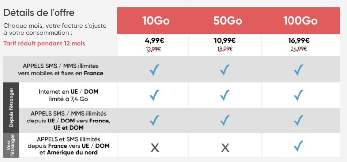 Forfait pas cher mai 2019 : l'offre ajustable Prixtel dès 4,99 euros par mois