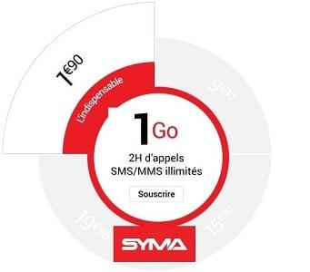 L'indispensable de Syma est à 1,90€/mois