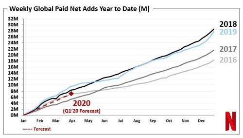 netflix-evolution-abonnements-trimestre-un-2020