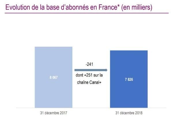 Canal perd des abonnés en France en 2018