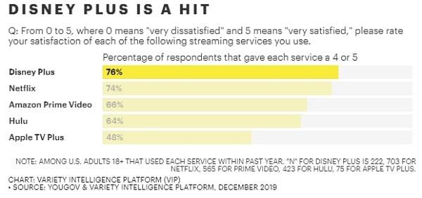 Disney+ est le service de SVOD le plus populaire.