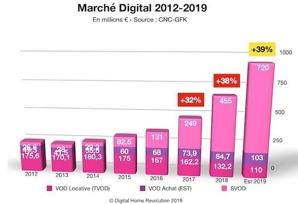 Le marché de la vidéo est dominé par les services de vidéo en streaming