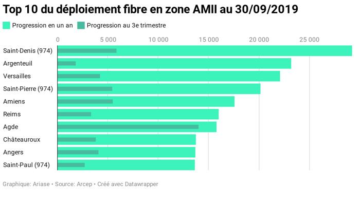 Internet en fibre : classement des villes en zone AMII au 3e trimestre 2019