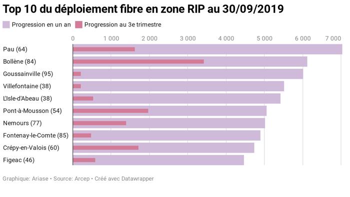 Internet en fibre optique : top du déploiement en zone rurale au 3e trimestre 2019