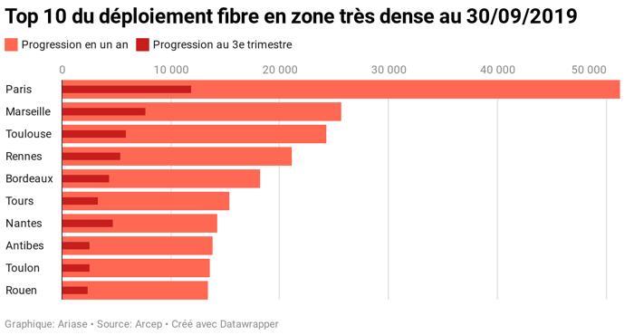 Déploiement fibre dans les grandes villes : le classement au 3e trimestre 2019