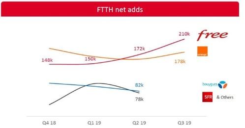 Abonnements FttH par opérateur : progression en 2019, record pour Free