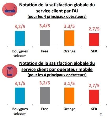 Note de satisfaction globale des services clients des opérateurs box ou mobile