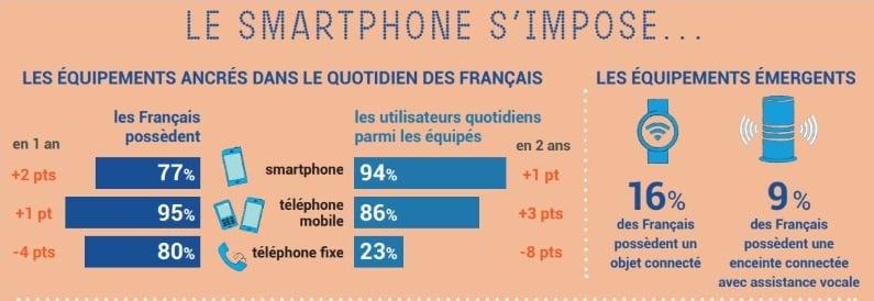 Le smartphone de plus en plus utilisé par les Français, selon le Baromètre du Numérique 2019
