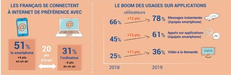 Baromètre numérique 2019 : les usages sur applications de plus en plus répandus