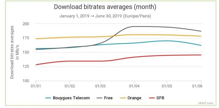 Effet Freebox Delta sur les débits Internet fixe
