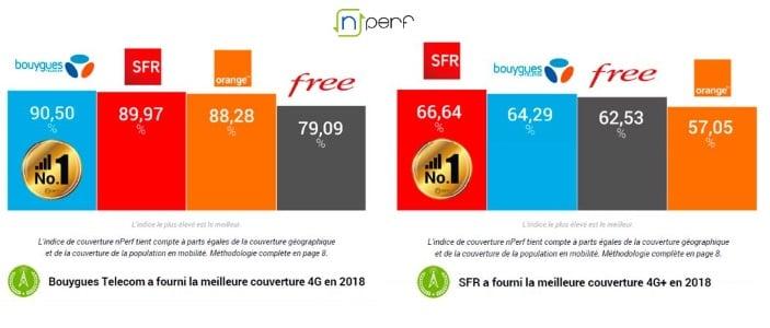 Bouygues Telecom, meilleur opérateur 4G en 2018 selon nPerf