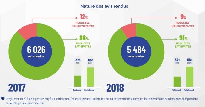 médiateur des télécoms : 91% des requêtes satisfaites en 2018