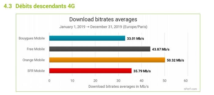 Orange a proposé le meilleur débit 4G en 2019