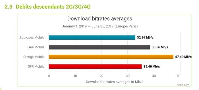 Quel operateur offre le meilleur débit Internet mobile ?