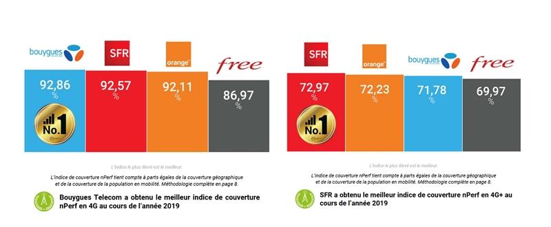 Classement des meilleures couvertures 4G et 4G+ en 2019 selon nPerf