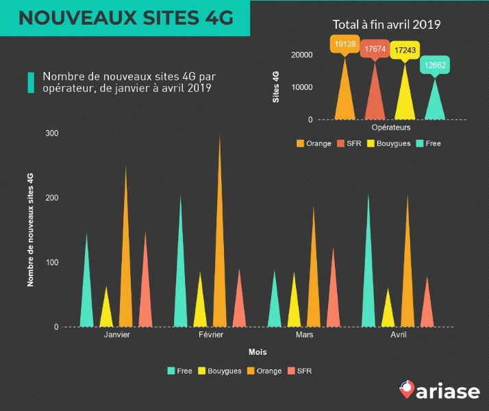 nouveaux-sites-4G-avril-2019