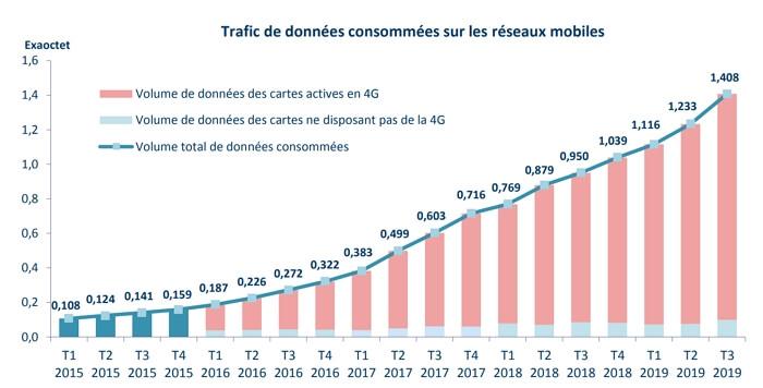 Croissance de la consommation d'Internet mobile en France en 2019